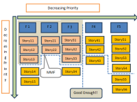 Dependency Management in Scrum